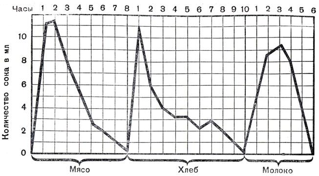 Кривая отделения желудочного