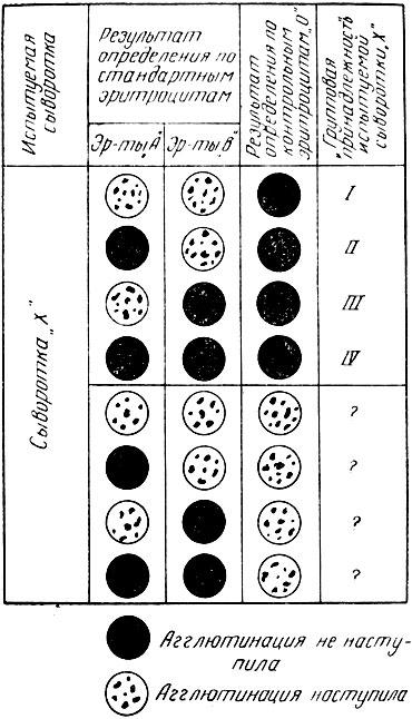 Схема определения групповой