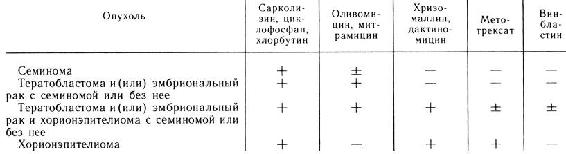 Схема сочетанной химиотерапии