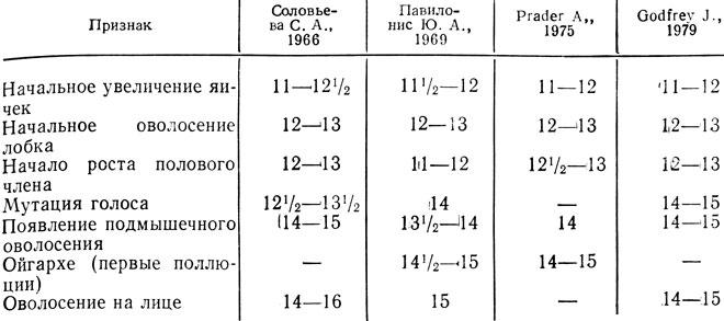 Размеры полового члена таблица