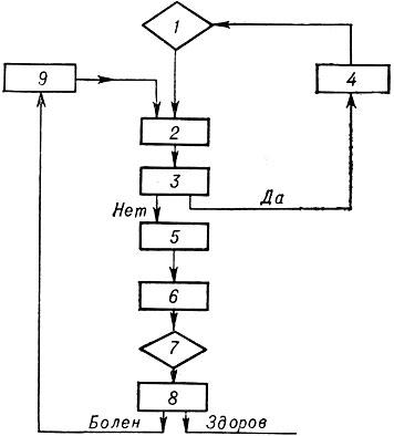 Блок-схема автоматизации